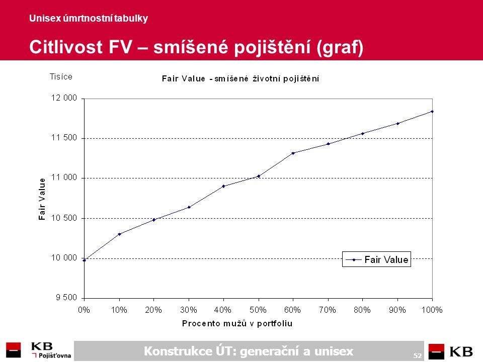 Konstrukce ÚT: generační a unisex 52 Unisex úmrtnostní tabulky Citlivost FV – smíšené pojištění (graf)