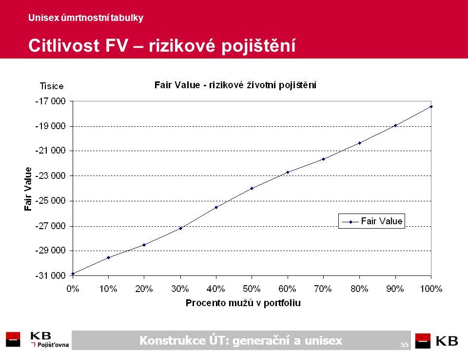 Konstrukce ÚT: generační a unisex 55 Unisex úmrtnostní tabulky Citlivost FV – rizikové pojištění