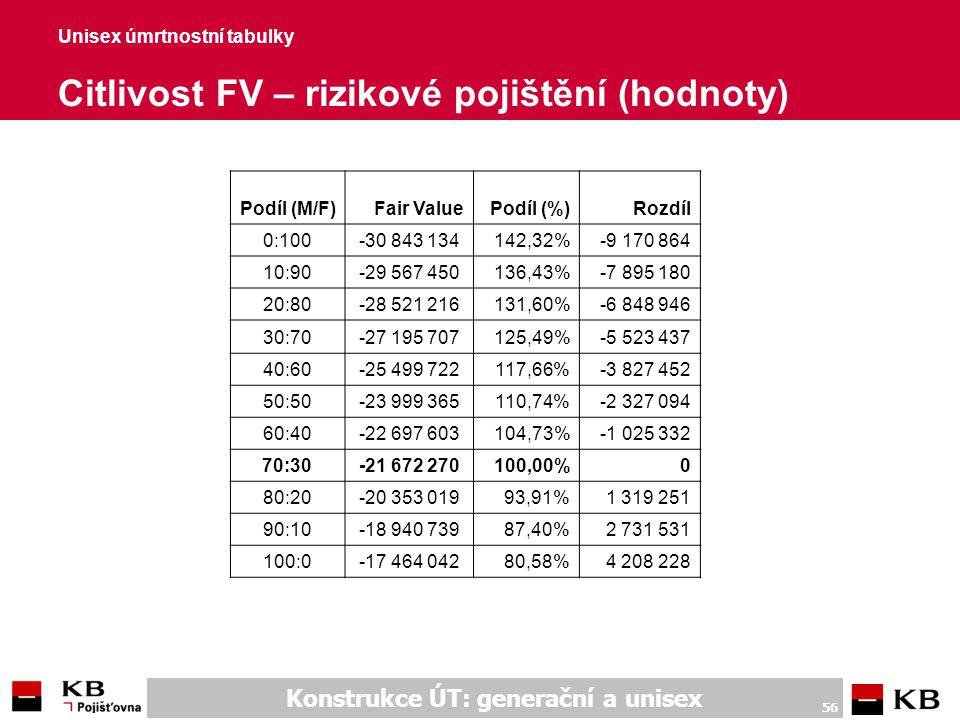 Konstrukce ÚT: generační a unisex 56 Unisex úmrtnostní tabulky Citlivost FV – rizikové pojištění (hodnoty) Podíl (M/F)Fair ValuePodíl (%)Rozdíl 0:100-