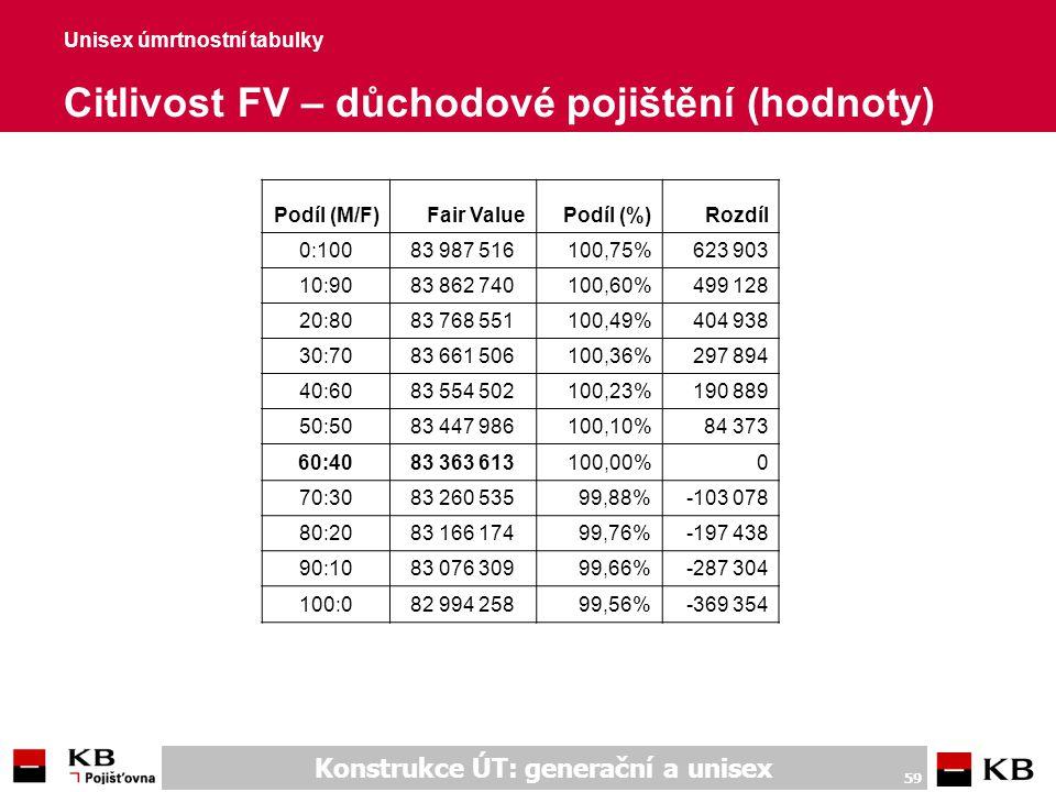 Konstrukce ÚT: generační a unisex 59 Unisex úmrtnostní tabulky Citlivost FV – důchodové pojištění (hodnoty) Podíl (M/F)Fair ValuePodíl (%)Rozdíl 0:100