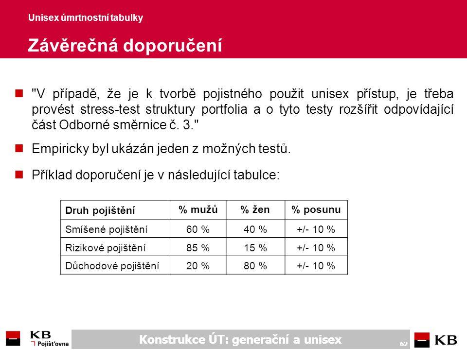 Konstrukce ÚT: generační a unisex 62 Unisex úmrtnostní tabulky Závěrečná doporučení n