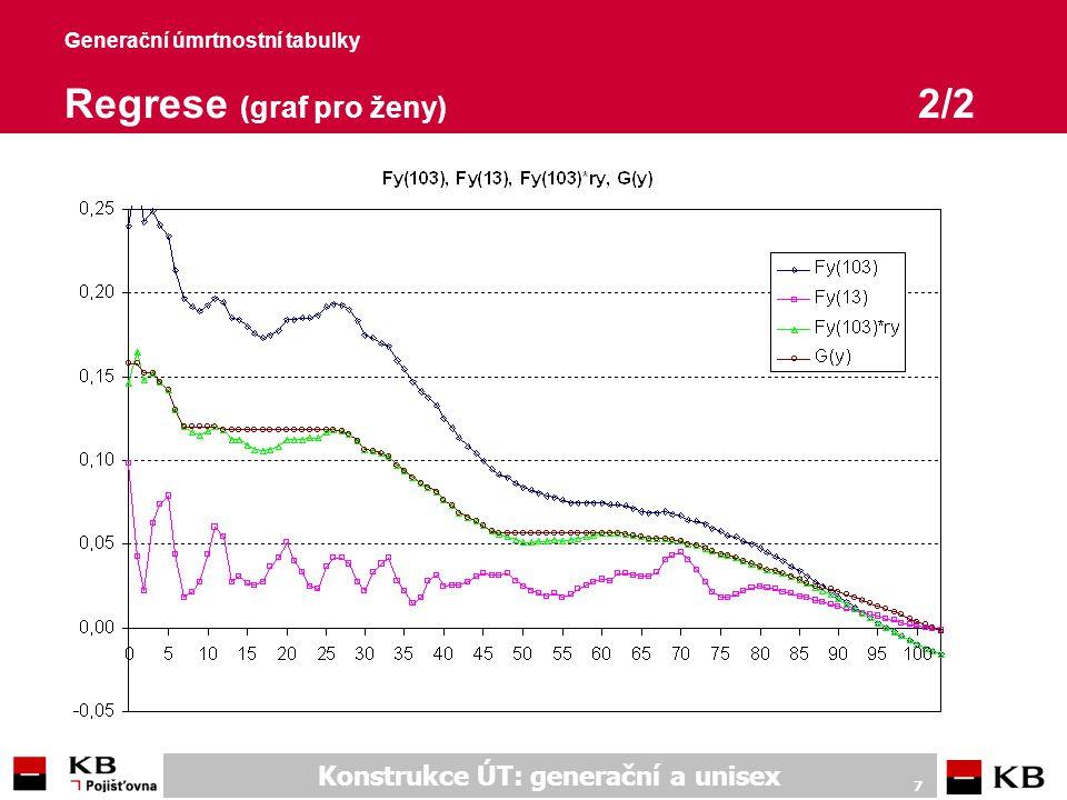 Konstrukce ÚT: generační a unisex 7 Generační úmrtnostní tabulky Regrese (graf pro ženy) 2/2