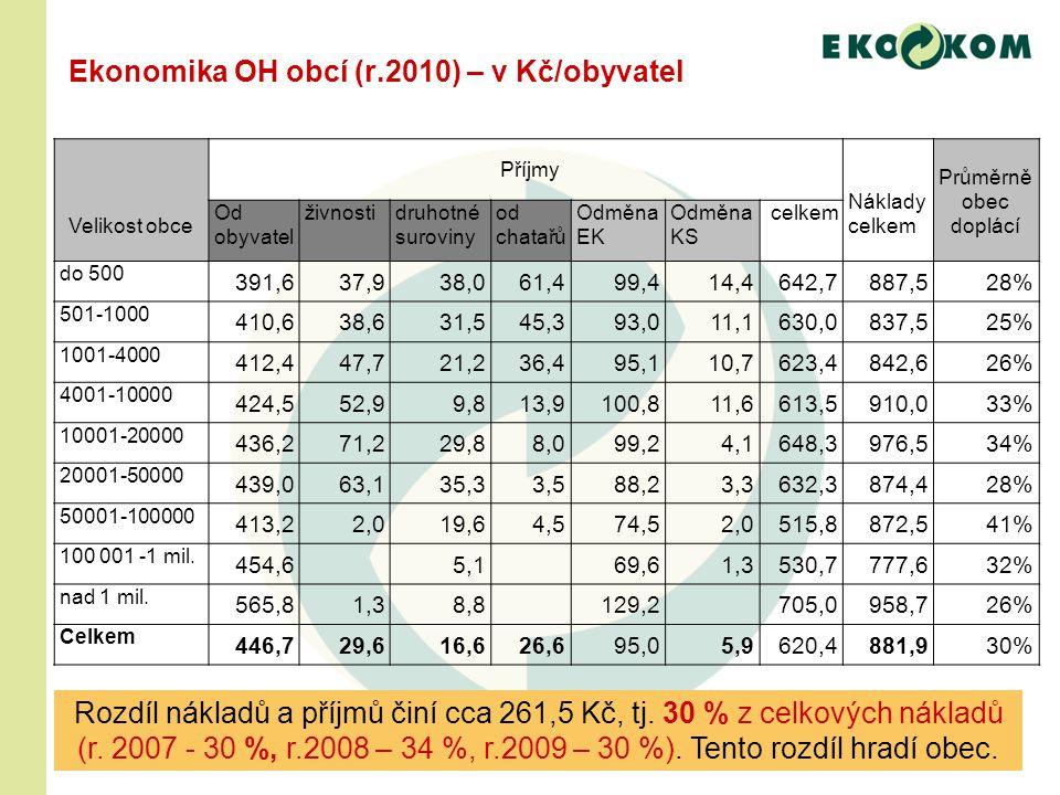 Ekonomika OH obcí (r.2010) – v Kč/obyvatel Rozdíl nákladů a příjmů činí cca 261,5 Kč, tj.