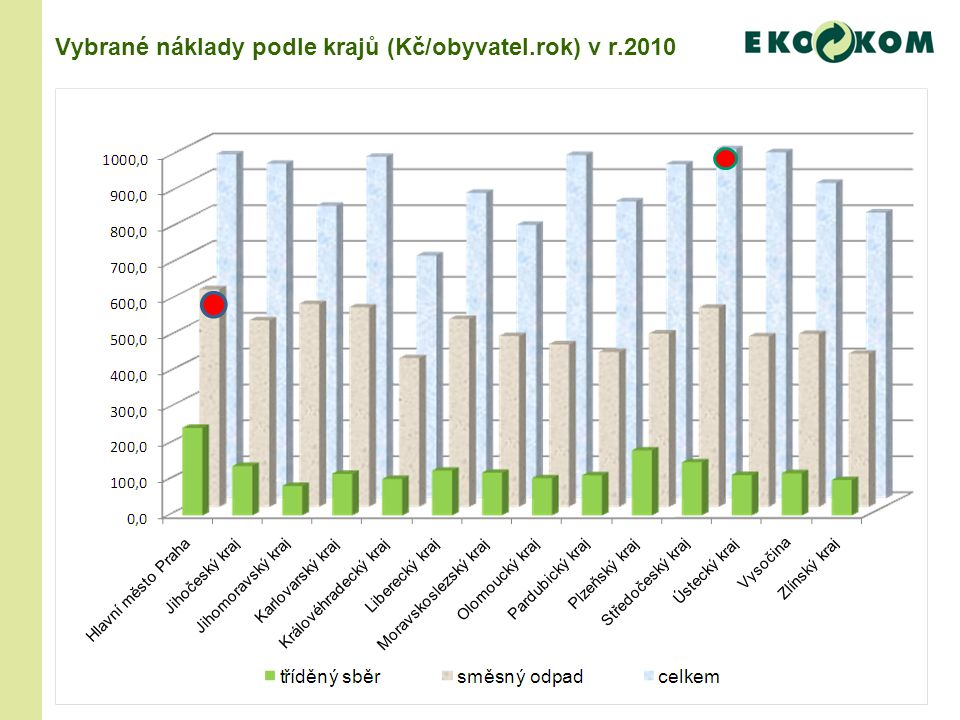 Vybrané náklady podle krajů (Kč/obyvatel.rok) v r.2010