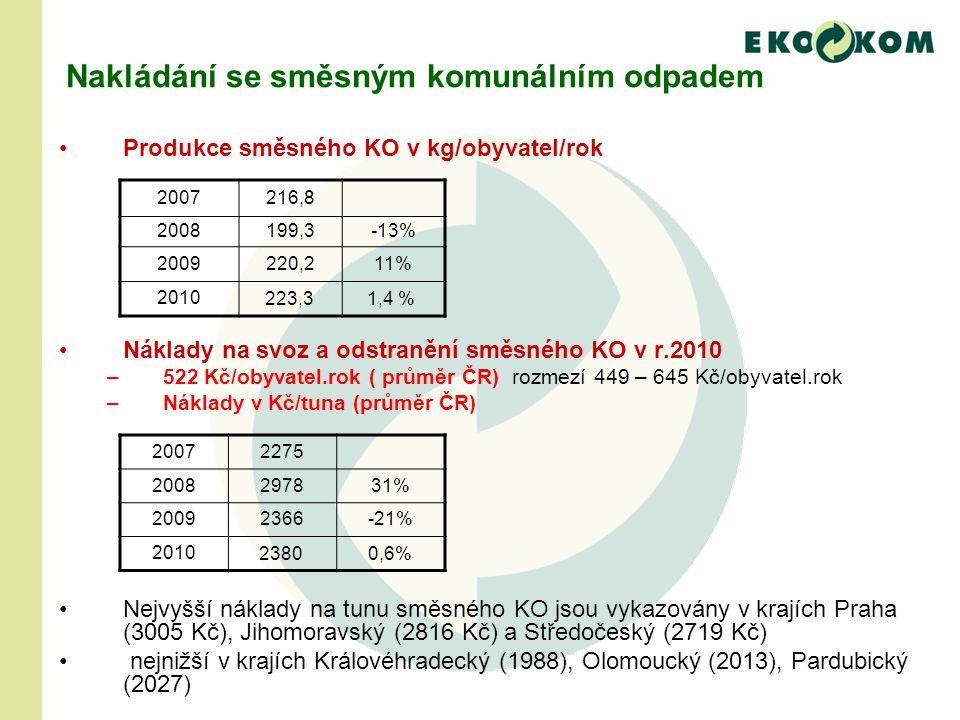 Nakládání se směsným komunálním odpadem Produkce směsného KO v kg/obyvatel/rok Náklady na svoz a odstranění směsného KO v r.2010 –522 Kč/obyvatel.rok ( průměr ČR) rozmezí 449 – 645 Kč/obyvatel.rok –Náklady v Kč/tuna (průměr ČR) Nejvyšší náklady na tunu směsného KO jsou vykazovány v krajích Praha (3005 Kč), Jihomoravský (2816 Kč) a Středočeský (2719 Kč) nejnižší v krajích Královéhradecký (1988), Olomoucký (2013), Pardubický (2027) 2007216,8 2008199,3-13% 2009220,211% 2010223,3 1,4 % 20072275 2008297831% 20092366-21% 201023800,6%