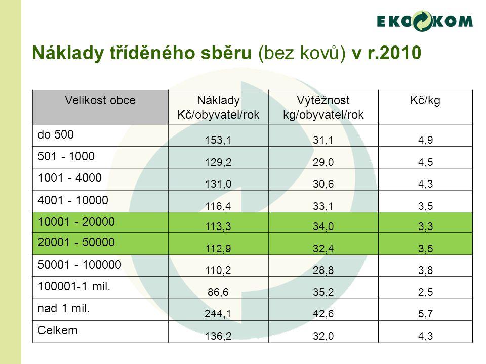 Náklady tříděného sběru (bez kovů) v r.2010 Velikost obceNáklady Kč/obyvatel/rok Výtěžnost kg/obyvatel/rok Kč/kg do 500 153,131,14,9 501 - 1000 129,229,04,5 1001 - 4000 131,030,64,3 4001 - 10000 116,433,13,5 10001 - 20000 113,334,03,3 20001 - 50000 112,932,43,5 50001 - 100000 110,228,83,8 100001-1 mil.