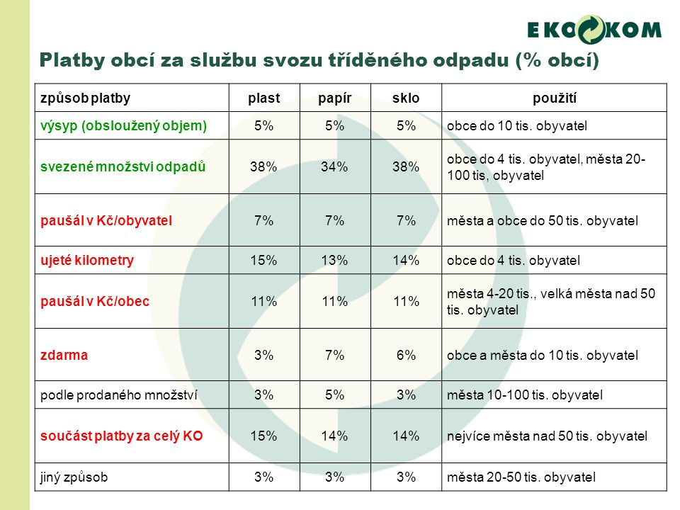 Platby obcí za službu svozu tříděného odpadu (% obcí) způsob platbyplastpapírsklopoužití výsyp (obsloužený objem)5% obce do 10 tis.