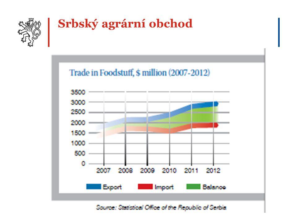 Srbský agrární obchod