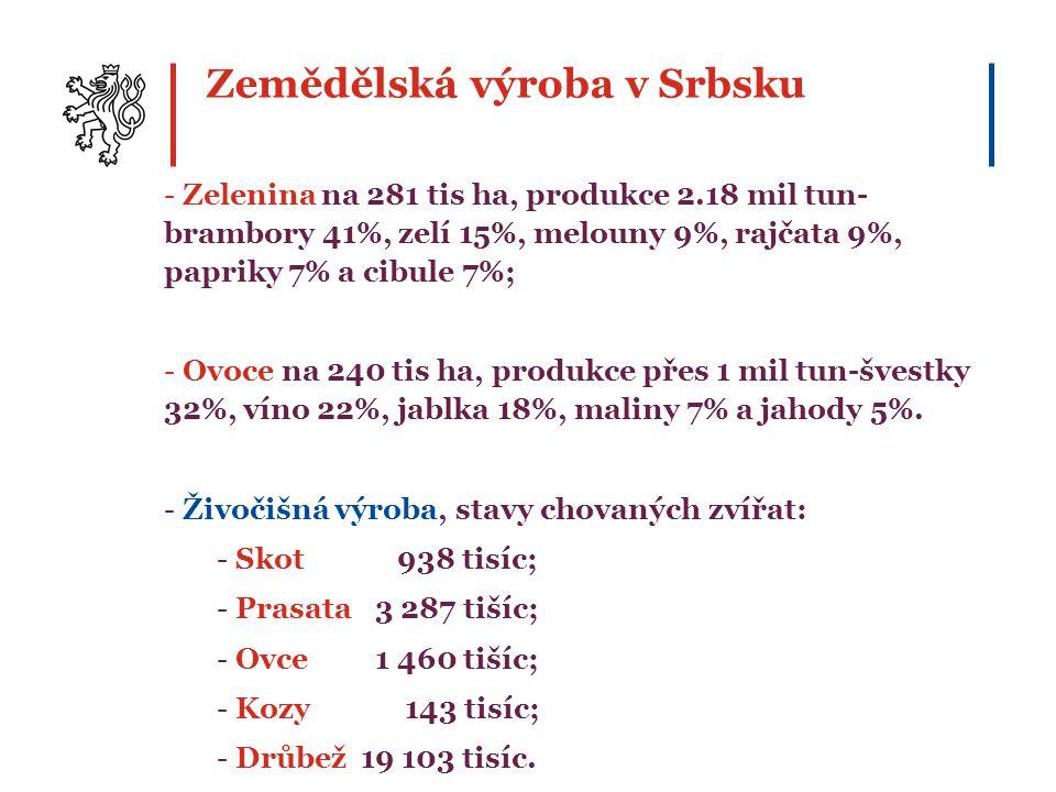 Zemědělská výroba v Srbsku - Zelenina na 281 tis ha, produkce 2.18 mil tun- brambory 41%, zelí 15%, melouny 9%, rajčata 9%, papriky 7% a cibule 7%; - Ovoce na 240 tis ha, produkce přes 1 mil tun-švestky 32%, víno 22%, jablka 18%, maliny 7% a jahody 5%.