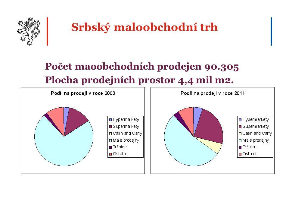 Počet maoobchodních prodejen 90.305 Plocha prodejních prostor 4,4 mil m2. Srbský maloobchodní trh