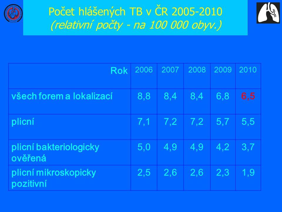Počet hlášených TB v ČR 2005-2010 (relativní počty - na 100 000 obyv.) Rok 20062007200820092010 všech forem a lokalizací8,88,4 6,86,5 plicní7,17,2 5,7