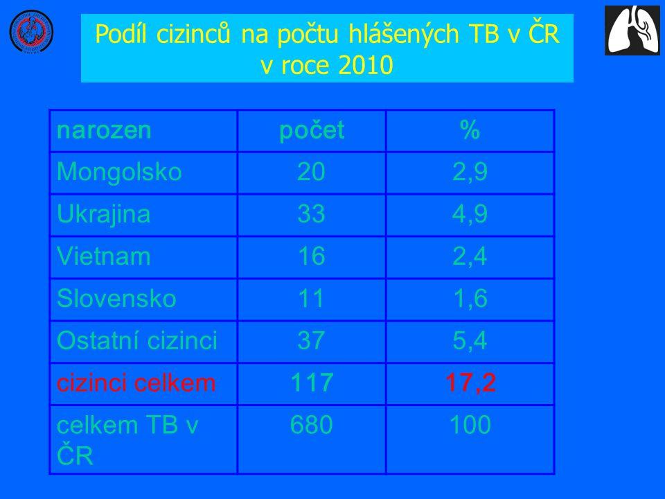 Podíl cizinců na počtu hlášených TB v ČR v roce 2010 narozenpočet% Mongolsko202,9 Ukrajina334,9 Vietnam162,4 Slovensko111,6 Ostatní cizinci375,4 cizin