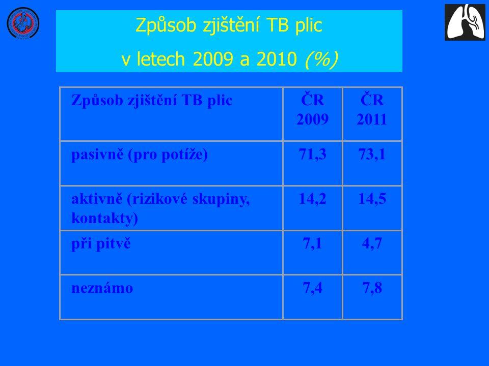 Způsob zjištění TB plic v letech 2009 a 2010 (%) Způsob zjištění TB plicČR 2009 ČR 2011 pasivně (pro potíže)71,373,1 aktivně (rizikové skupiny, kontak