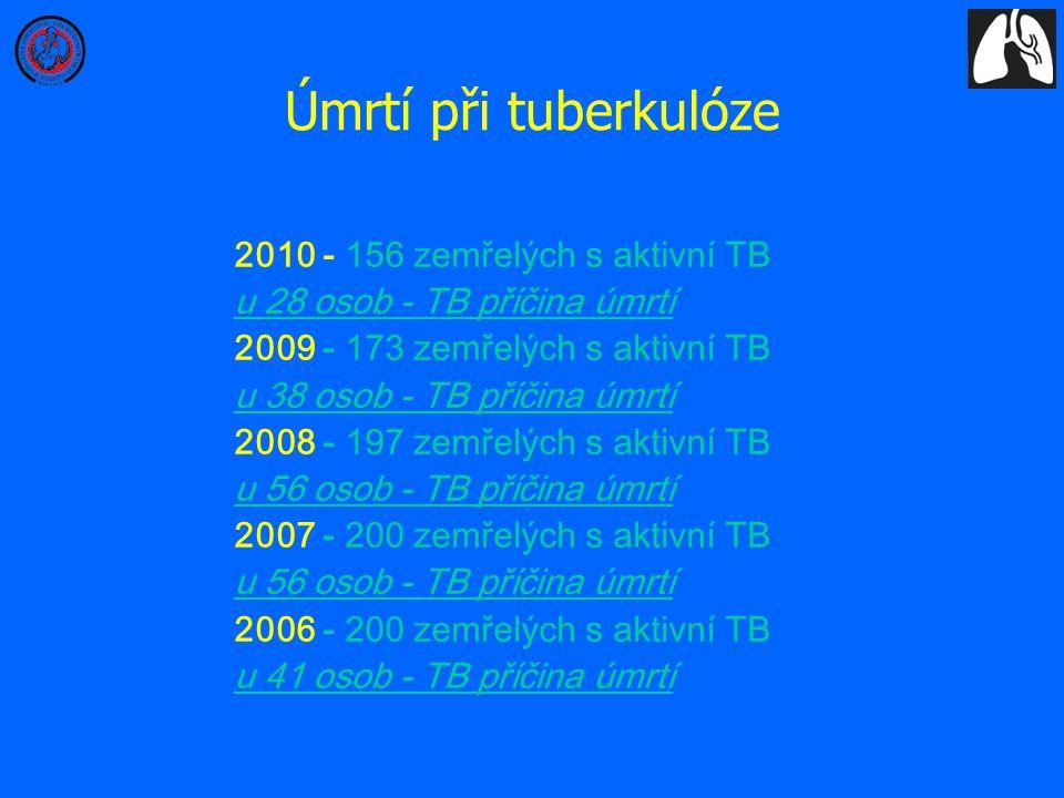 Úmrtí při tuberkulóze 2010 - 156 zemřelých s aktivní TB u 28 osob - TB příčina úmrtí 2009 - 173 zemřelých s aktivní TB u 38 osob - TB příčina úmrtí 20