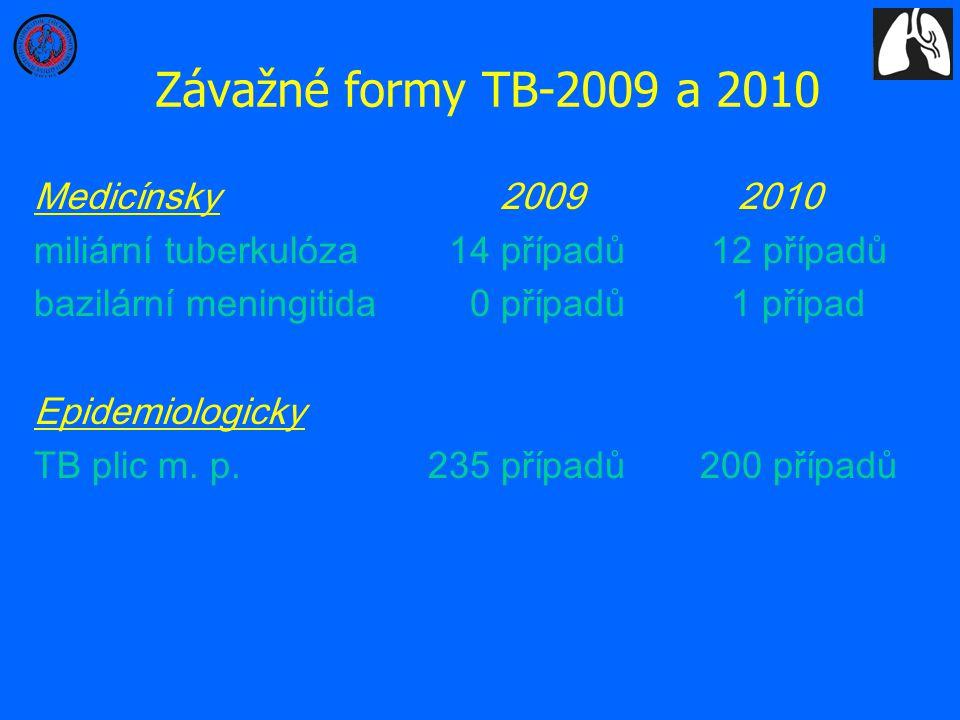 Závažné formy TB-2009 a 2010 Medicínsky 2009 2010 miliární tuberkulóza 14 případů 12 případů bazilární meningitida 0 případů 1 případ Epidemiologicky