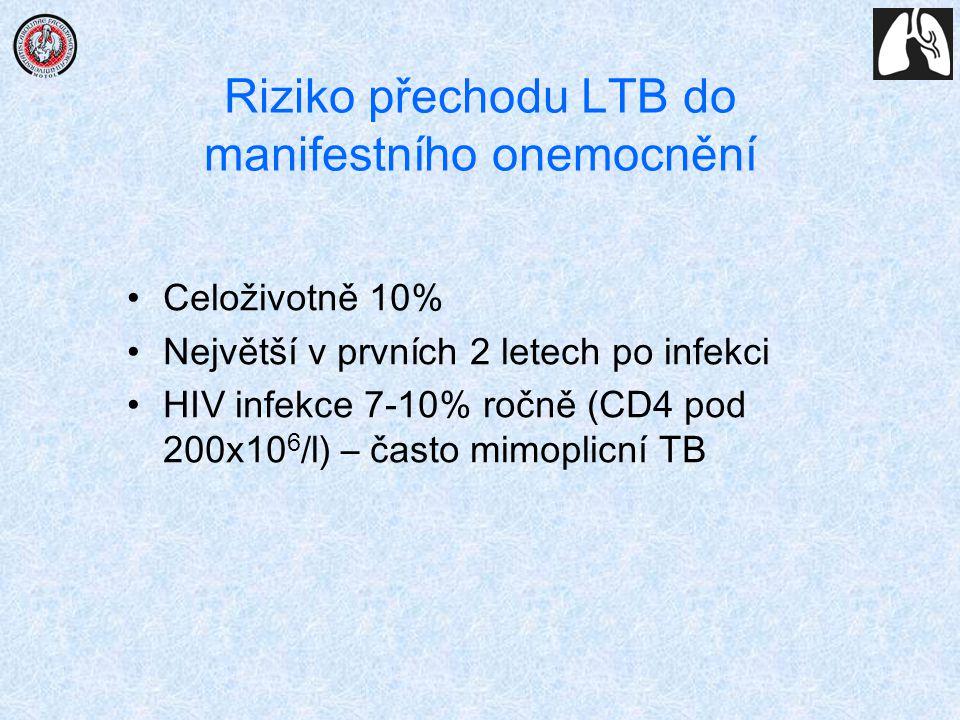 Riziko přechodu LTB do manifestního onemocnění Celoživotně 10% Největší v prvních 2 letech po infekci HIV infekce 7-10% ročně (CD4 pod 200x10 6 /l) –