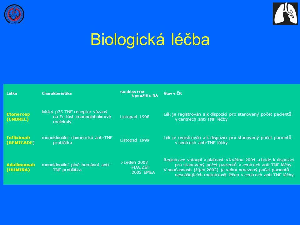 L á tka Charakteristika Souhlas FDA k použit í u RA Stav v ČR Etanercep (ENBREL) lidský p75 TNF receptor v á zaný na Fc č á st imunoglobulinov é molek
