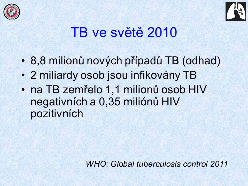 TB ve světě 2010 8,8 milionů nových případů TB (odhad) 2 miliardy osob jsou infikovány TB na TB zemřelo 1, 1 milionů osob HIV negativních a 0,35 milió