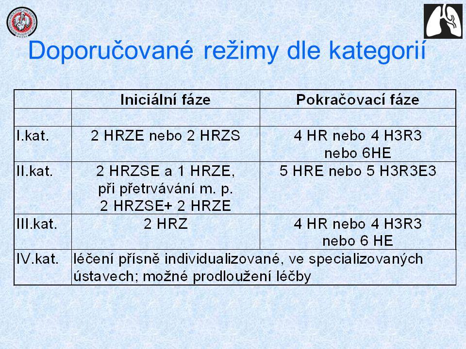 Doporučované režimy dle kategorií