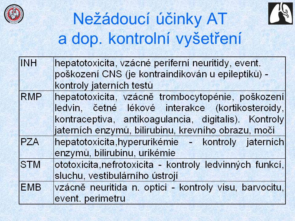 Nežádoucí účinky AT a dop. kontrolní vyšetření