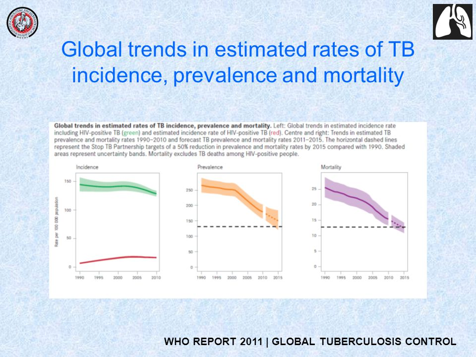 Global trends in estimated rates of TB incidence, prevalence and mortality WHO REPORT 2011 | GLOBAL TUBERCULOSIS CONTROL