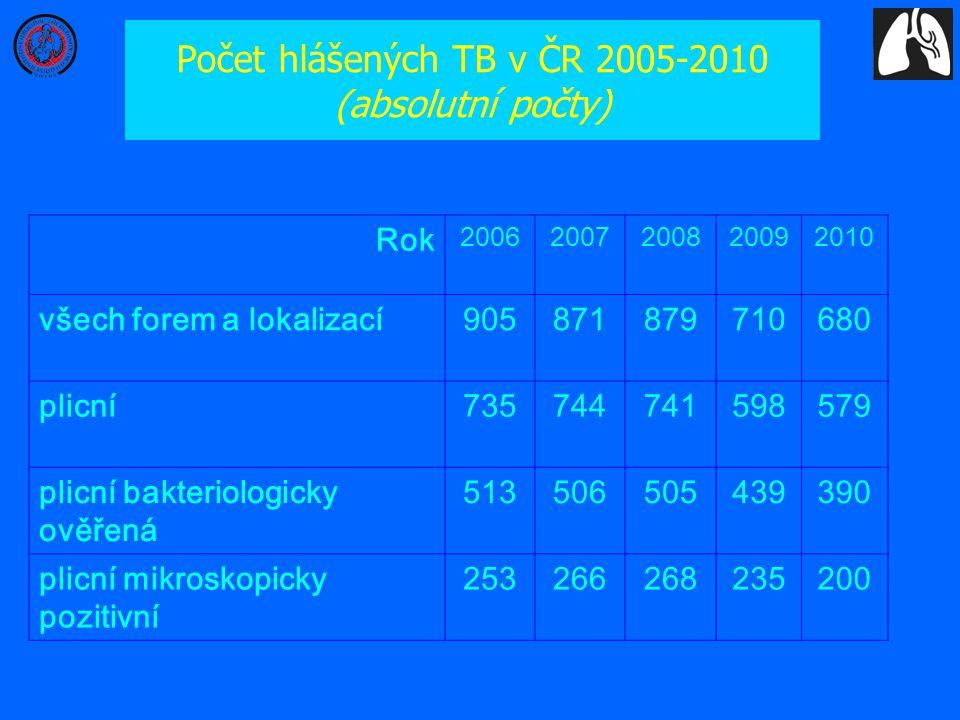 Počet hlášených TB v ČR 2005-2010 (absolutní počty) Rok 20062007200820092010 všech forem a lokalizací905871879710680 plicní735744741598579 plicní bakt