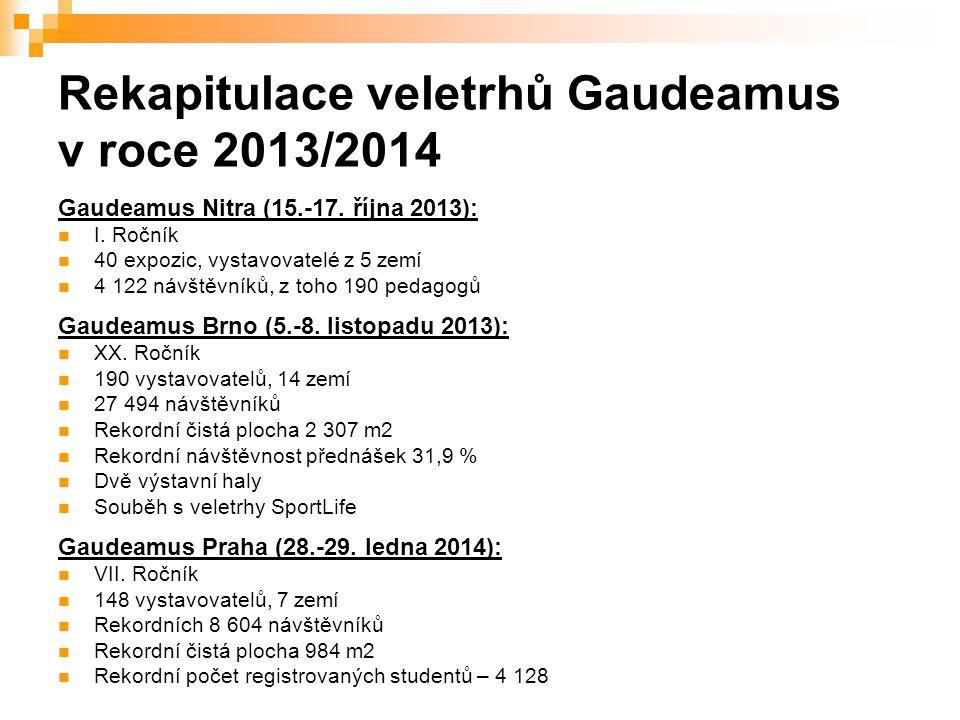 Rekapitulace veletrhů Gaudeamus v roce 2013/2014 Gaudeamus Nitra (15.-17. října 2013): I. Ročník 40 expozic, vystavovatelé z 5 zemí 4 122 návštěvníků,