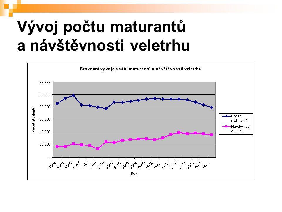 Vývoj počtu maturantů a návštěvnosti veletrhu