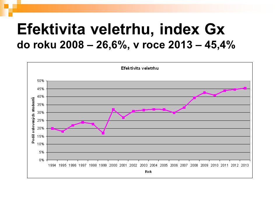 Efektivita veletrhu, index Gx do roku 2008 – 26,6%, v roce 2013 – 45,4%