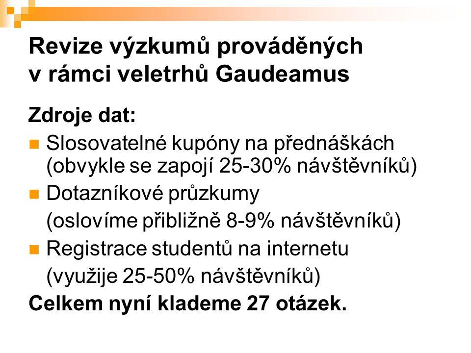Revize výzkumů prováděných v rámci veletrhů Gaudeamus Zdroje dat: Slosovatelné kupóny na přednáškách (obvykle se zapojí 25-30% návštěvníků) Dotazníkové průzkumy (oslovíme přibližně 8-9% návštěvníků) Registrace studentů na internetu (využije 25-50% návštěvníků) Celkem nyní klademe 27 otázek.