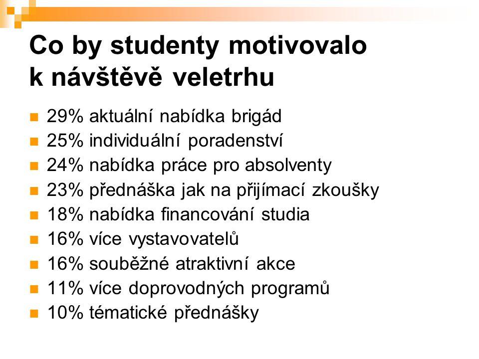 Tématické přednášky na veletrhu Gaudeamus  Financování studia  Práce a studium v zahraničí  Stáže a praxe ve firmách  Jak na NSZ.