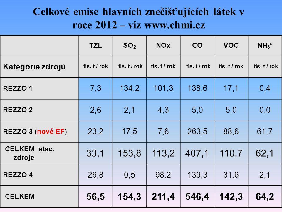 Celkové emise hlavních znečišťujících látek v roce 2012 – viz www.chmi.cz TZLSO 2 NOxCOVOCNH 3 * Kategorie zdrojů tis. t / rok REZZO 1 7,3134,2101,313