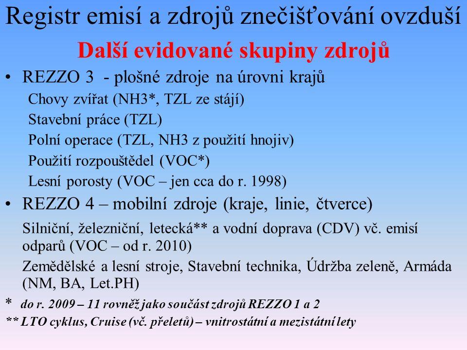 Registr emisí a zdrojů znečišťování ovzduší Další evidované skupiny zdrojů REZZO 3 - plošné zdroje na úrovni krajů Chovy zvířat (NH3*, TZL ze stájí) Stavební práce (TZL) Polní operace (TZL, NH3 z použití hnojiv) Použití rozpouštědel (VOC*) Lesní porosty (VOC – jen cca do r.