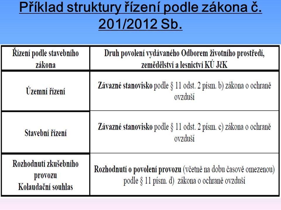 Příklad struktury řízení podle zákona č. 201/2012 Sb.