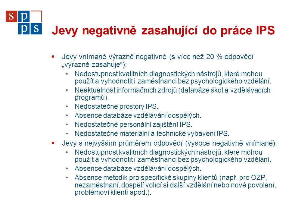 """Jevy negativně zasahující do práce IPS  Jevy vnímané výrazně negativně (s více než 20 % odpovědí """"výrazně zasahuje""""): Nedostupnost kvalitních diagnos"""