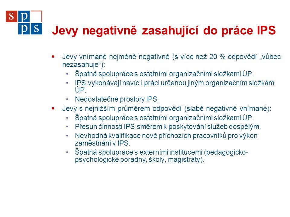 """Jevy negativně zasahující do práce IPS  Jevy vnímané nejméně negativně (s více než 20 % odpovědí """"vůbec nezasahuje""""): Špatná spolupráce s ostatními o"""