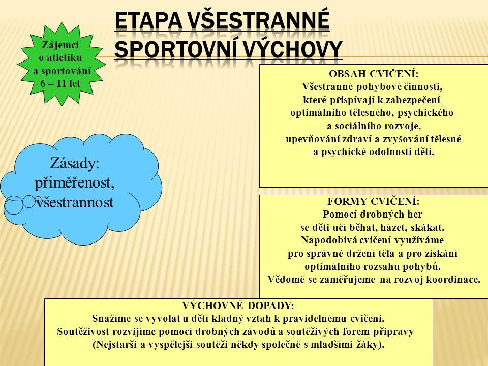 Základní etapa atletické přípravy Žactvo MLADŠÍ ŽACTVO (12 – 13 let) STARŠÍ ŽACTVO (14 – 15 let) Cíl: atletická všestrannost Cíl: širší specializace ve skupině disciplín