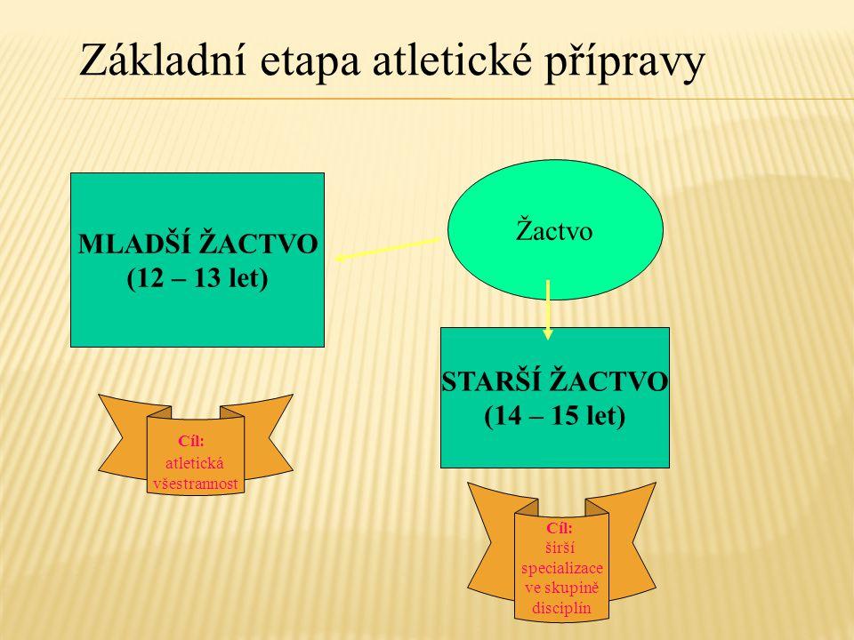 Základní etapa atletické přípravy Žactvo MLADŠÍ ŽACTVO (12 – 13 let) STARŠÍ ŽACTVO (14 – 15 let) Cíl: atletická všestrannost Cíl: širší specializace v