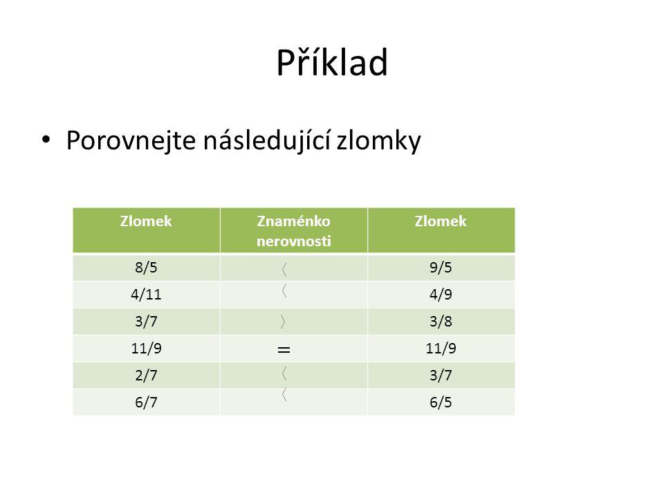 Příklad Porovnejte následující zlomky ZlomekZnaménko nerovnosti Zlomek 8/59/5 4/114/9 3/73/8 11/9 2/73/7 6/76/5