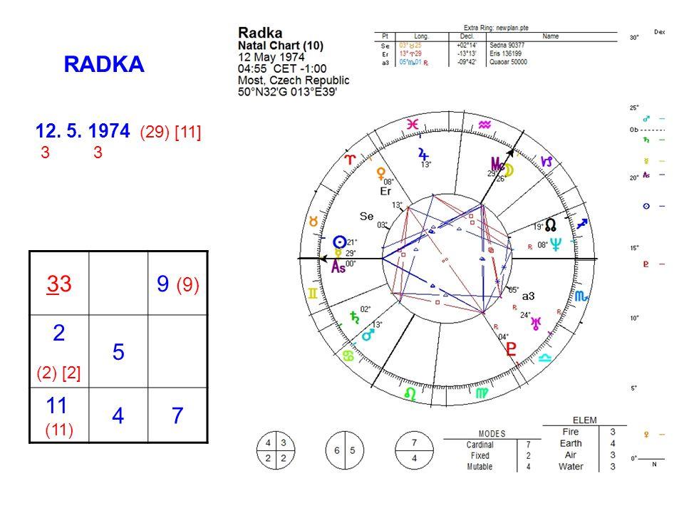 39 (9) 2 (2) [2] 5 11 (11) 47 12. 5. 1974 (29) [11] 3 3 RADKA