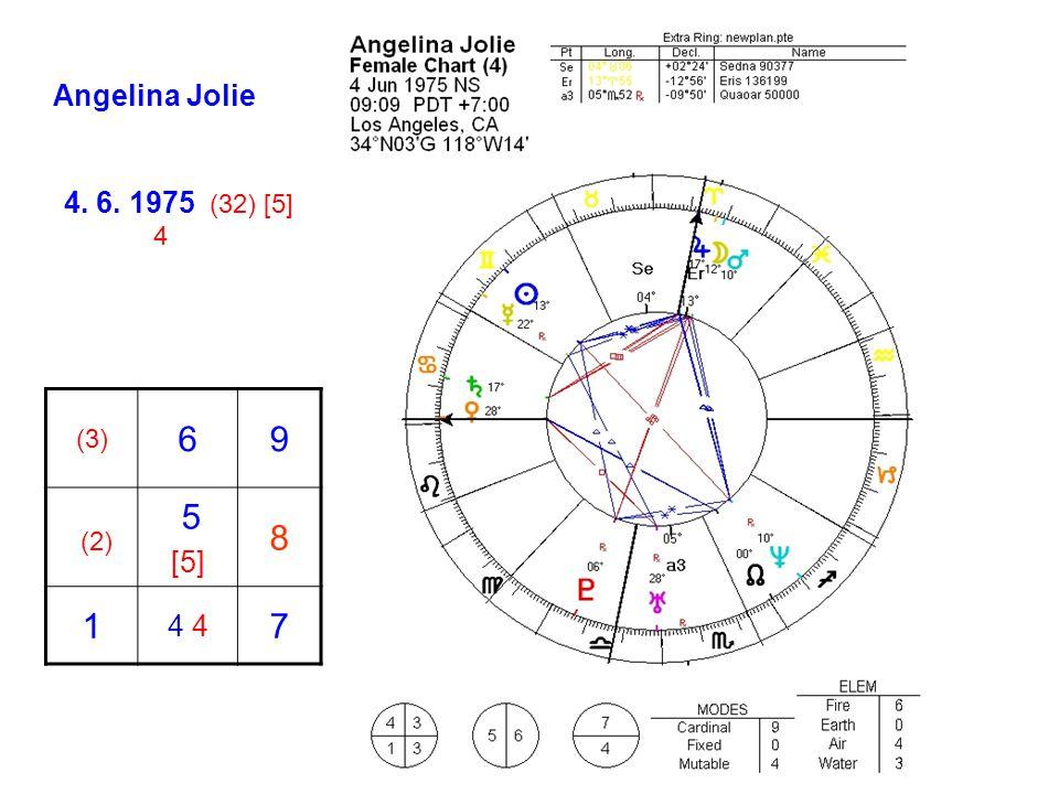 Angelina Jolie (3) 69 (2) 5 [5] 8 1 4 7 4. 6. 1975 (32) [5] 4