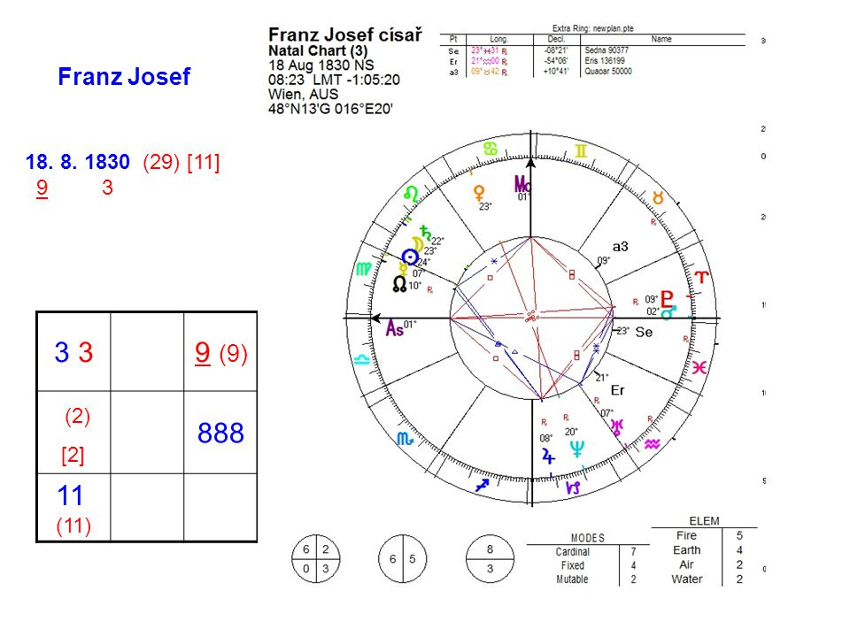 Franz Josef 3 9 (9) (2) [2] 888 11 (11) 18. 8. 1830 (29) [11] 9 3