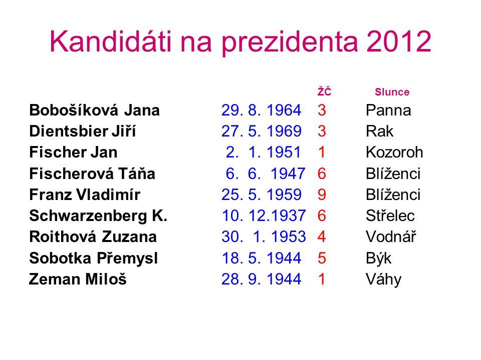 Kandidáti na prezidenta 2012 ŽČ Slunce Bobošíková Jana29.