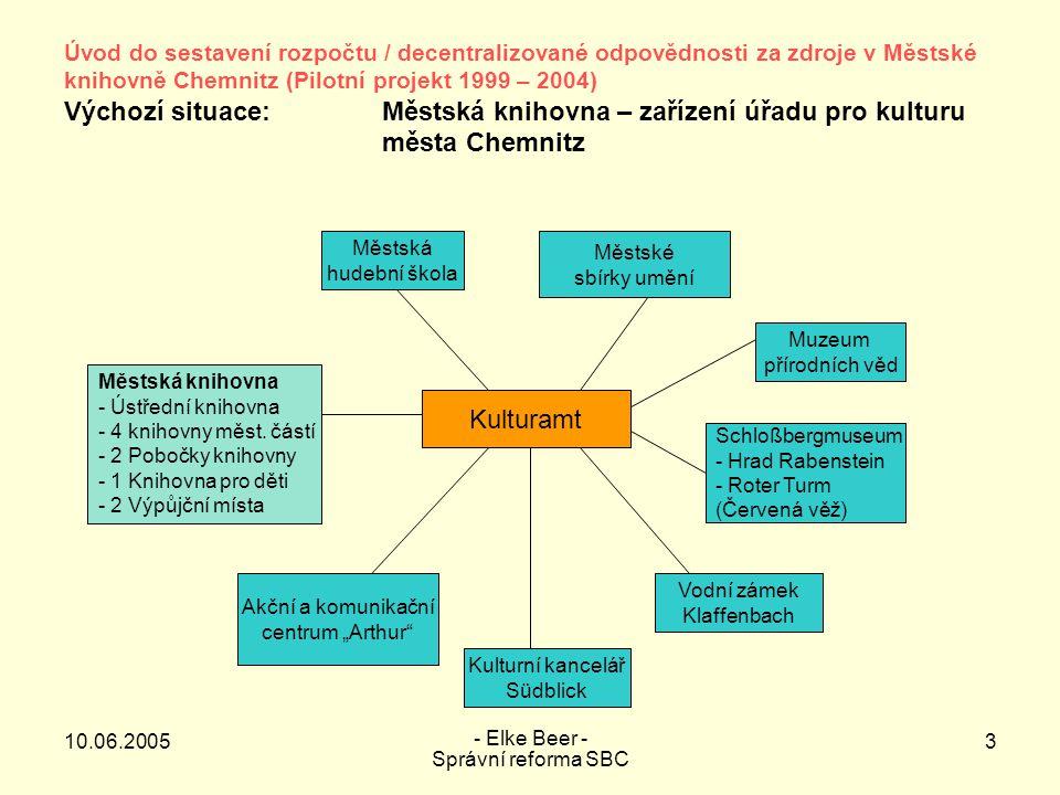 """10.06.2005 - Elke Beer - Správní reforma SBC 4 Úvod do sestavení rozpočtu / decentralizované odpovědnosti za zdroje v Městské knihovně Chemnitz (Pilotní projekt 1999 – 2004) Fáze 1:Inventarizace a návrh postupu Fáze 2:Přípravná fáze, vytvoření předpokladů pro pilotní projekt Fáze 3:Pilotní fáze projektu Přenesení zodpovědnosti za veškeré zdroje na Městskou knihovnu, včetně všech potřebných pravomocí Cíle Služba orientovaná na výkon a na zákazníka Hospodářsky optimální podnikatelská činnost Finanční hospodářství orientované na výstup Controlling vztažený na adresáta Zodpovědnost za zdroje odpovídající celkové správě 3 pracovní fáze 4 obsahově významné kroky 1.Sestavení rozpočtu 2.Decentralizace 3.Modernizování organizace 4.Integrování Městské knihovny do komunálního podniku """"Das TIETZ"""