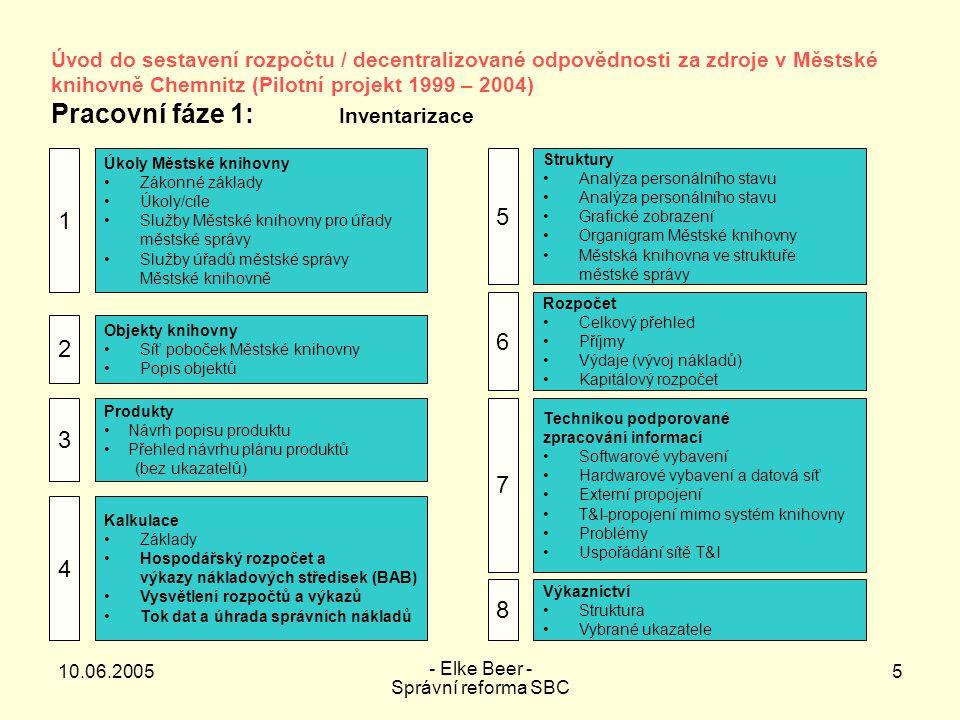 """10.06.2005 - Elke Beer - Správní reforma SBC 6 Úvod do sestavení rozpočtu / decentralizované odpovědnosti za zdroje v Městské knihovně Chemnitz (Pilotní projekt 1999 – 2004) Pracovní fáze 2: Příprava projektu – podstatné kroky procesu Samostatné střednědobé rozpočtové hospodaření (Budgetierung) Decentralizace Modernizace organizace – týmová struktura Integrace Městské knihovny do komunálního podniku """"DAStietz"""