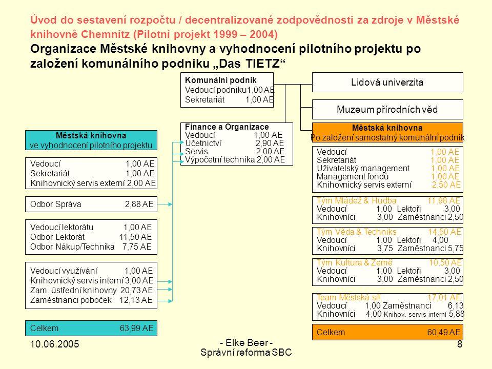 10.06.2005 - Elke Beer - Správní reforma SBC 9 Síť komunálních knihoven ve městě Chemnitz 1 Ústřední knihovna 5 Knihoven městských částí 5 Poboček knihovny (s knihovnou pro děti) Oblast sociální knihovnické práce Bibliobus 1 Ústřední knihovna 2 Knihovny městských částí 2 Pobočky knihovny 2 Výpůjční místa (vedlejší) Úvod do sestavení rozpočtu / decentralizované zodpovědnosti za zdroje v Městské knihovně Chemnitz (Pilotní projekt 1999 – 2004)