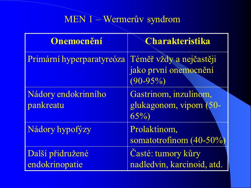 MEN 1 – Wermerův syndrom OnemocněníCharakteristika Primární hyperparatyreózaTéměř vždy a nejčastěji jako první onemocnění (90-95%) Nádory endokrinního pankreatu Gastrinom, inzulinom, glukagonom, vipom (50- 65%) Nádory hypofýzyProlaktinom, somatotrofinom (40-50%) Další přidružené endokrinopatie Časté: tumory kůry nadledvin, karcinoid, atd.