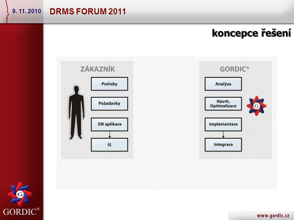 Service Desk manager – metodická podpora 1/3 DRMS FORUM 2011 9. 11. 2010