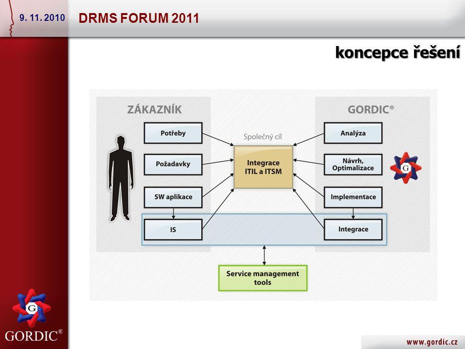 Service Desk manager – metodická podpora 2/3 DRMS FORUM 2011 9. 11. 2010