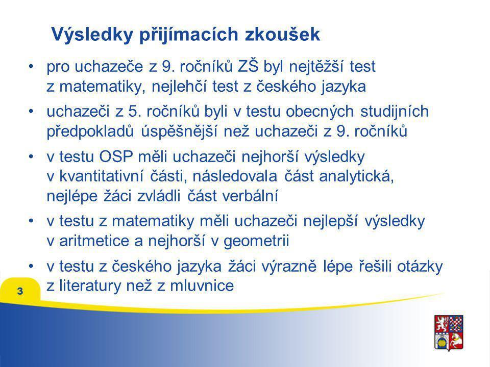 3 pro uchazeče z 9. ročníků ZŠ byl nejtěžší test z matematiky, nejlehčí test z českého jazyka uchazeči z 5. ročníků byli v testu obecných studijních p